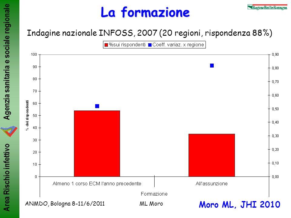 La formazione Indagine nazionale INFOSS, 2007 (20 regioni, rispondenza 88%) ANMDO, Bologna 8-11/6/2011.