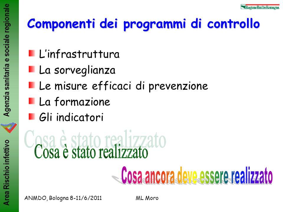 Componenti dei programmi di controllo