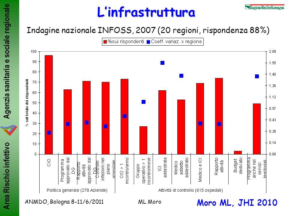 L'infrastruttura Indagine nazionale INFOSS, 2007 (20 regioni, rispondenza 88%) ANMDO, Bologna 8-11/6/2011.