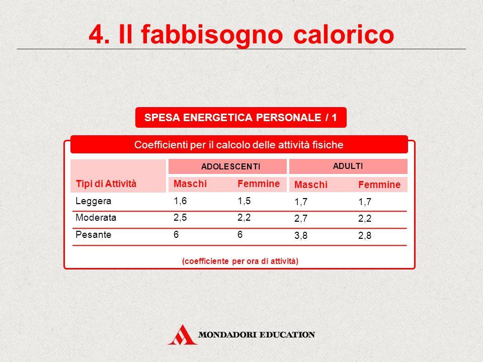 4. Il fabbisogno calorico