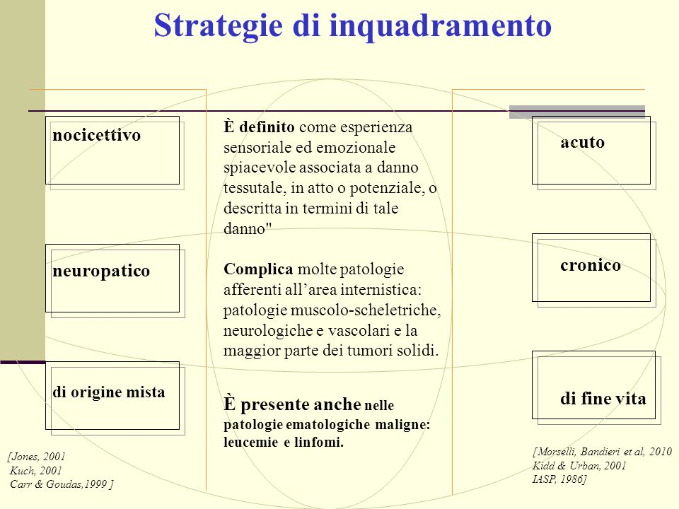 Strategie di inquadramento