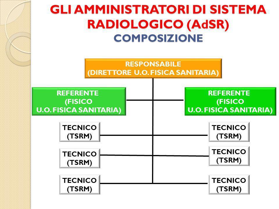 GLI AMMINISTRATORI DI SISTEMA RADIOLOGICO (AdSR) COMPOSIZIONE