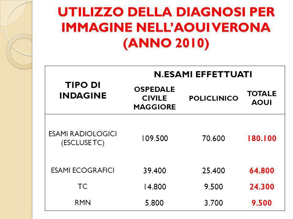 UTILIZZO DELLA DIAGNOSI PER IMMAGINE NELL'AOUI VERONA (ANNO 2010)