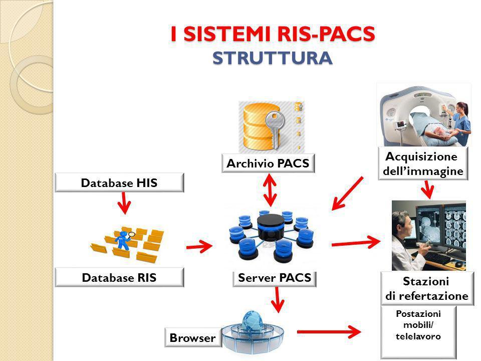 I SISTEMI RIS-PACS STRUTTURA