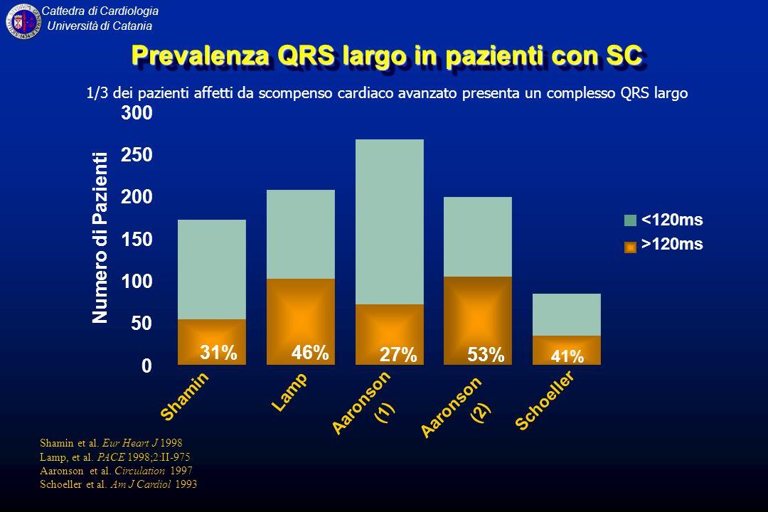Prevalenza QRS largo in pazienti con SC