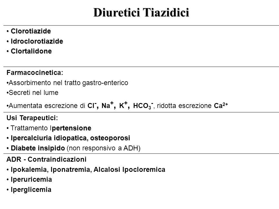 Diuretici Tiazidici Clorotiazide Idroclorotiazide Clortalidone