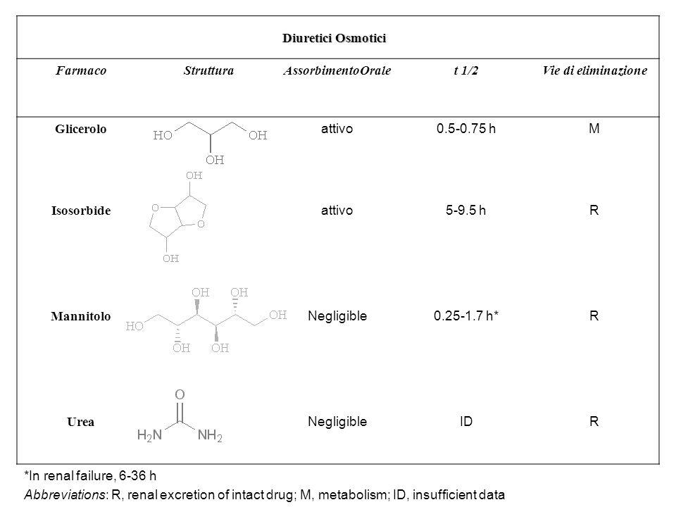 Diuretici Osmotici Farmaco. Struttura. AssorbimentoOrale. t 1/2. Vie di eliminazione. Glicerolo.