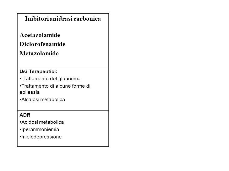 Inibitori anidrasi carbonica