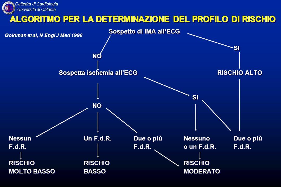 ALGORITMO PER LA DETERMINAZIONE DEL PROFILO DI RISCHIO