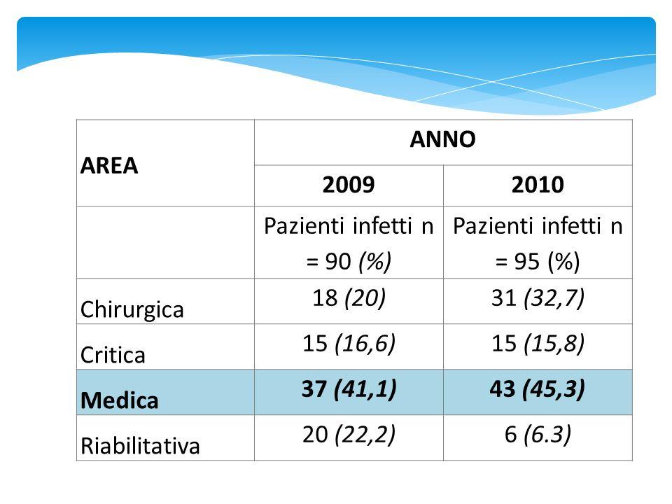 Pazienti infetti n = 90 (%) Pazienti infetti n = 95 (%) Chirurgica