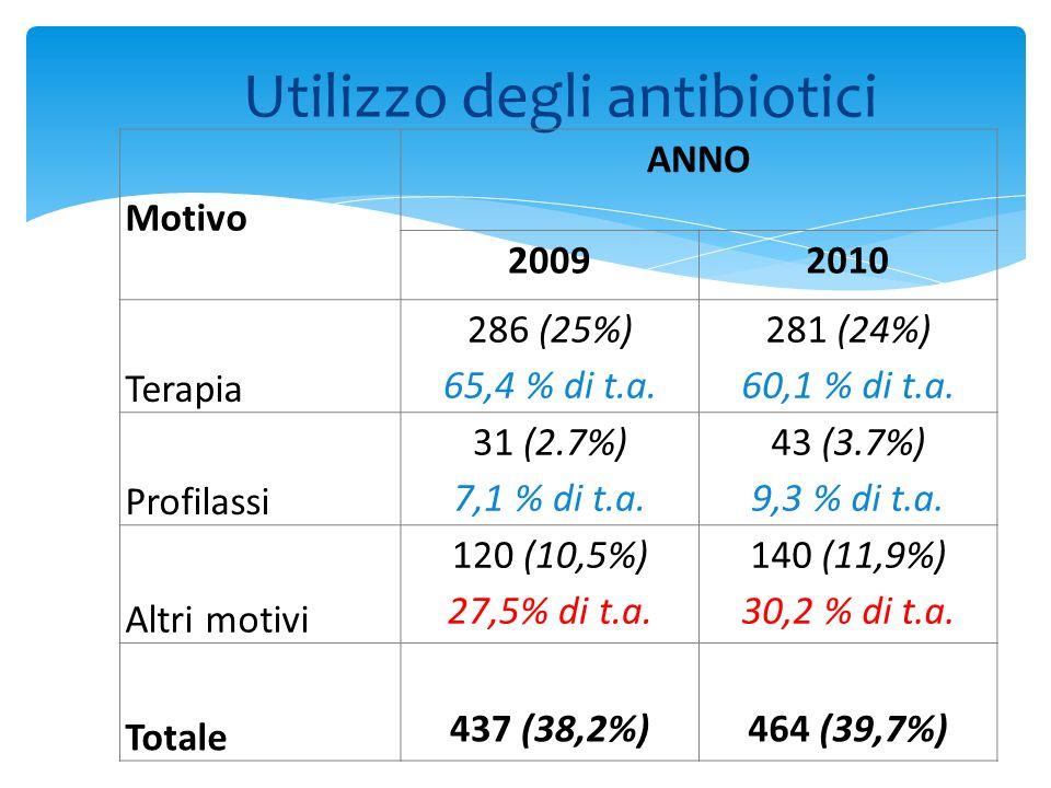 Utilizzo degli antibiotici