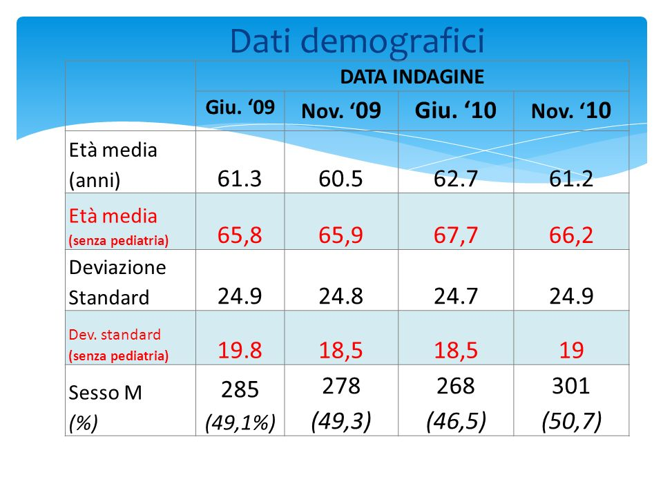 Dati demografici DATA INDAGINE. Giu. '09. Nov. '09. Giu. '10. Nov. '10. Età media (anni) 61.3.