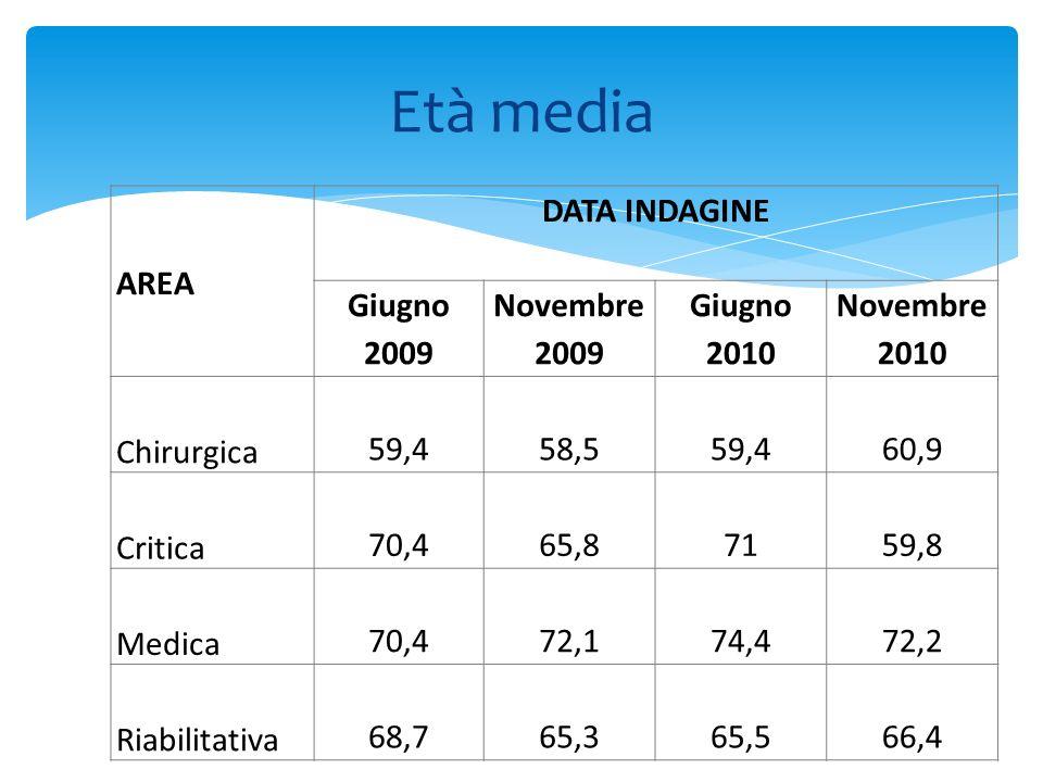 Età media AREA DATA INDAGINE Giugno 2009 Novembre 2009 Giugno 2010