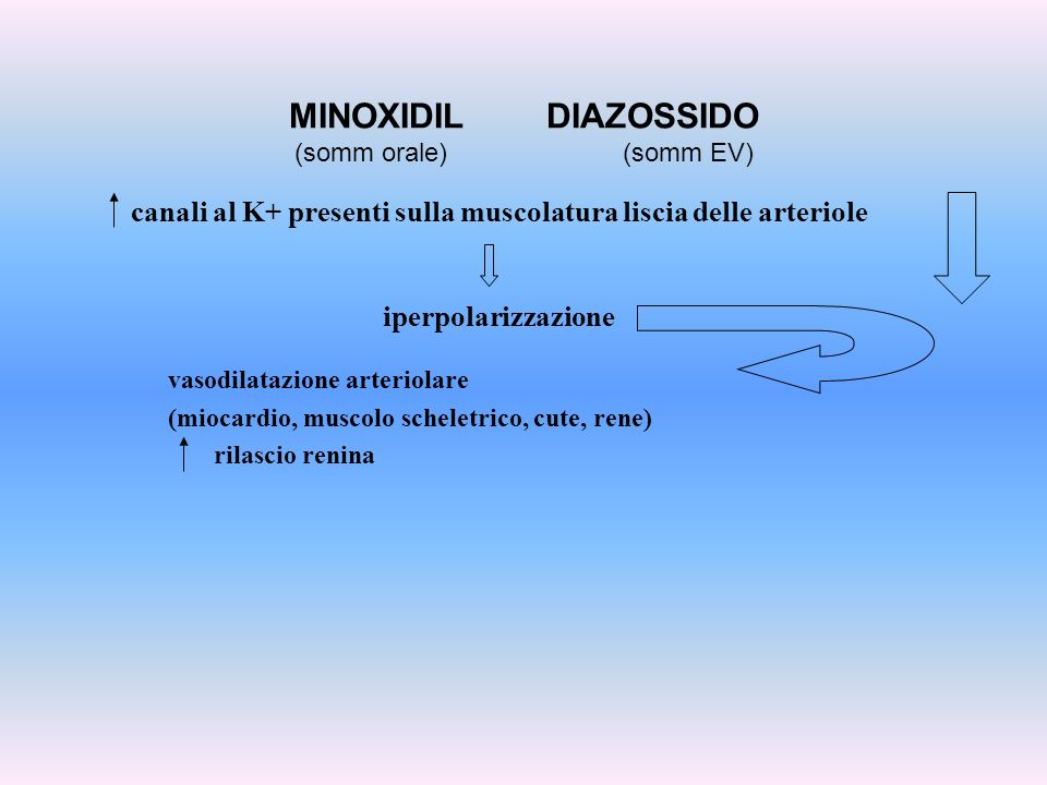 MINOXIDIL DIAZOSSIDO (somm orale) (somm EV)