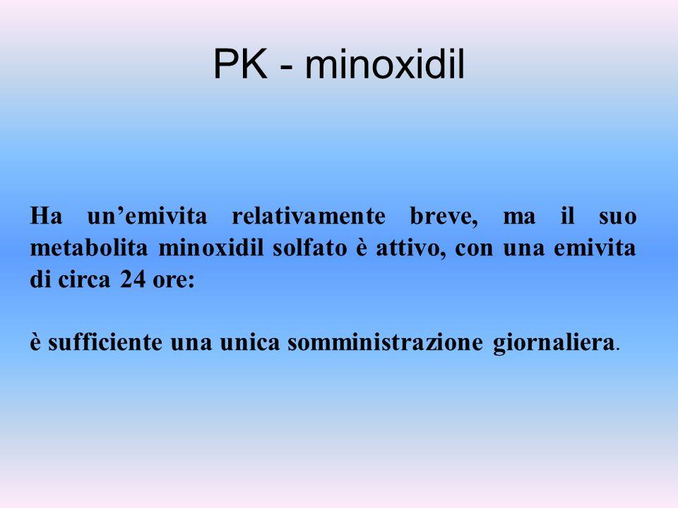 PK - minoxidil Ha un'emivita relativamente breve, ma il suo metabolita minoxidil solfato è attivo, con una emivita di circa 24 ore: