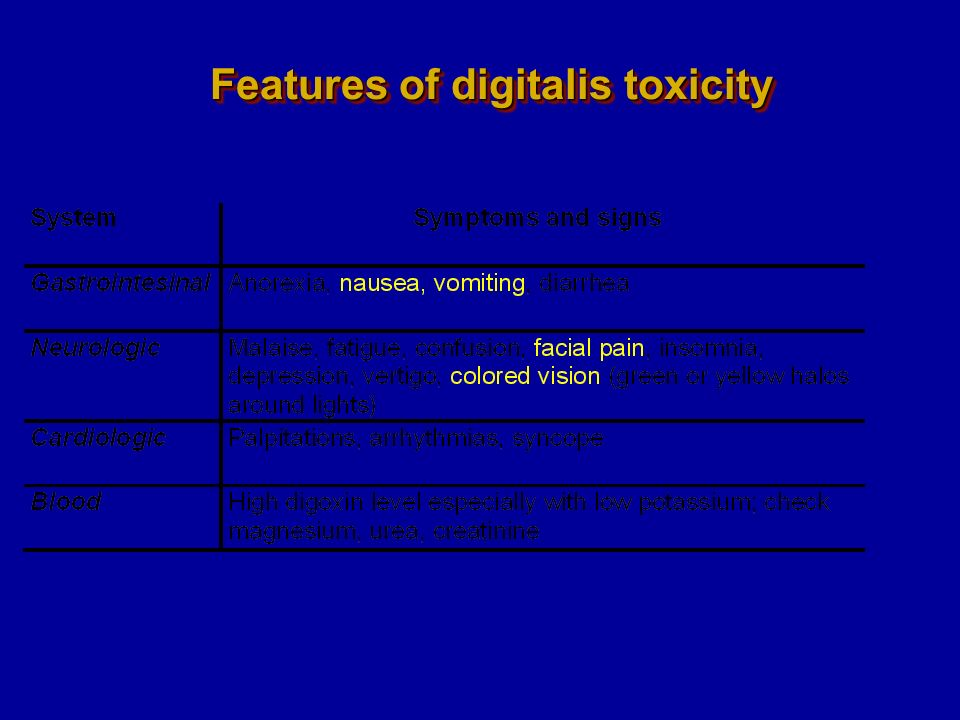 Features of digitalis toxicity