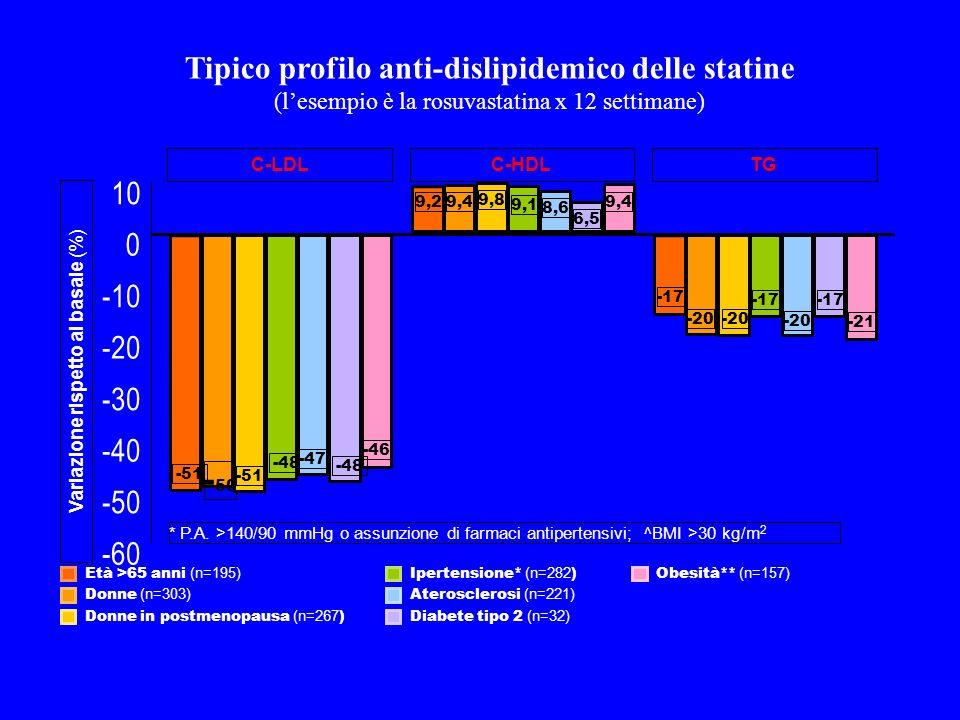 Tipico profilo anti-dislipidemico delle statine