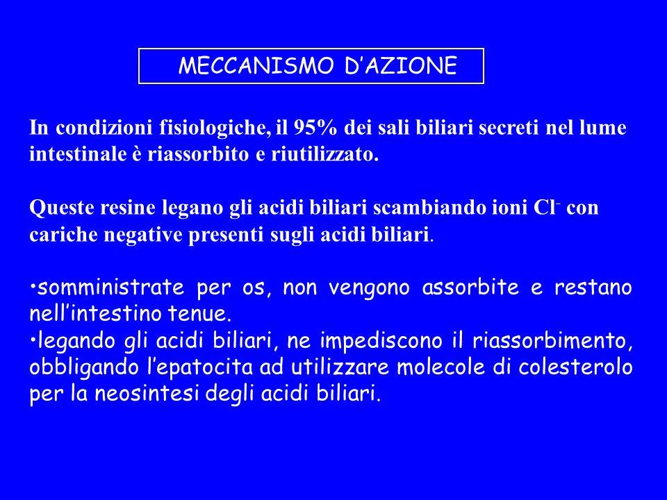 MECCANISMO D'AZIONE In condizioni fisiologiche, il 95% dei sali biliari secreti nel lume intestinale è riassorbito e riutilizzato.