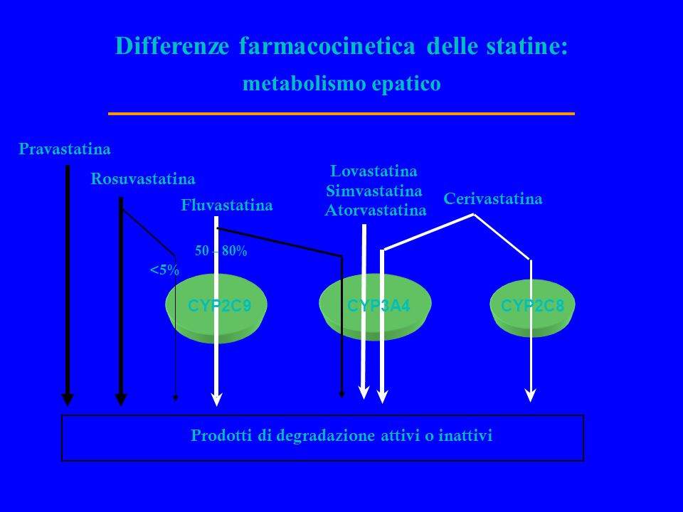 Differenze farmacocinetica delle statine: