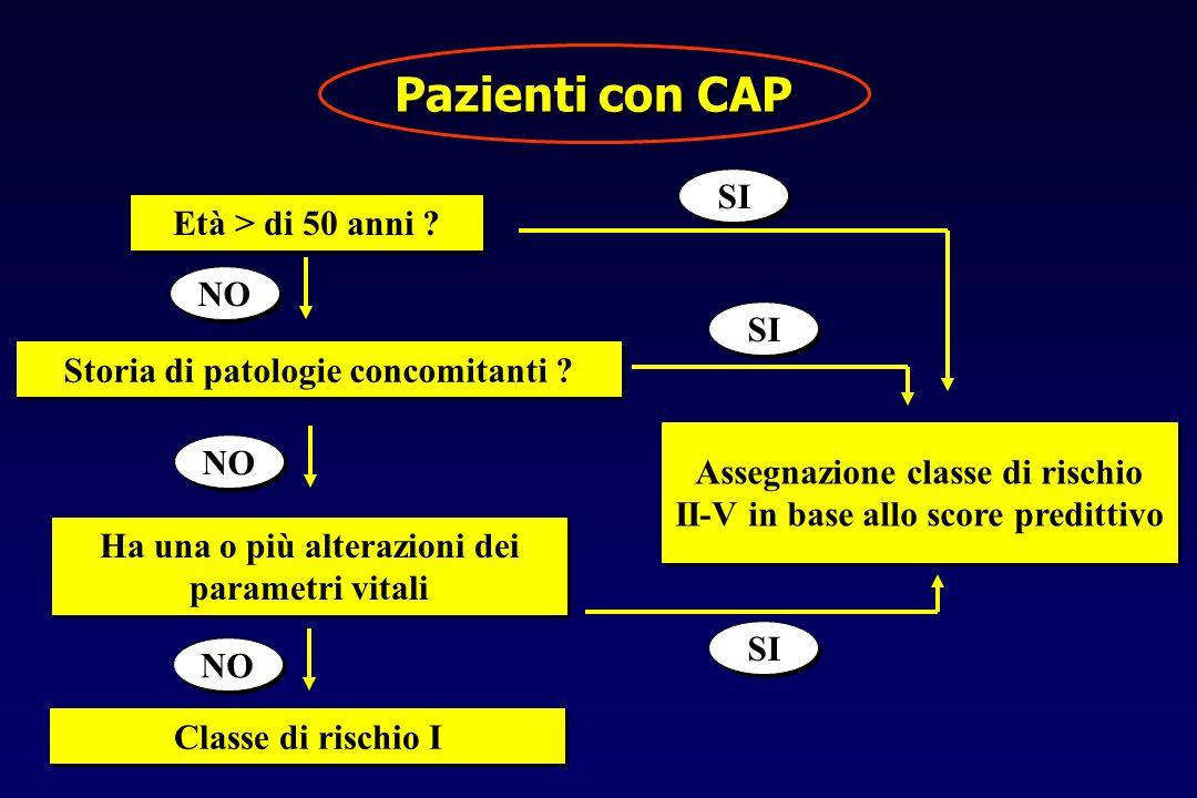 Pazienti con CAP SI Età > di 50 anni NO SI