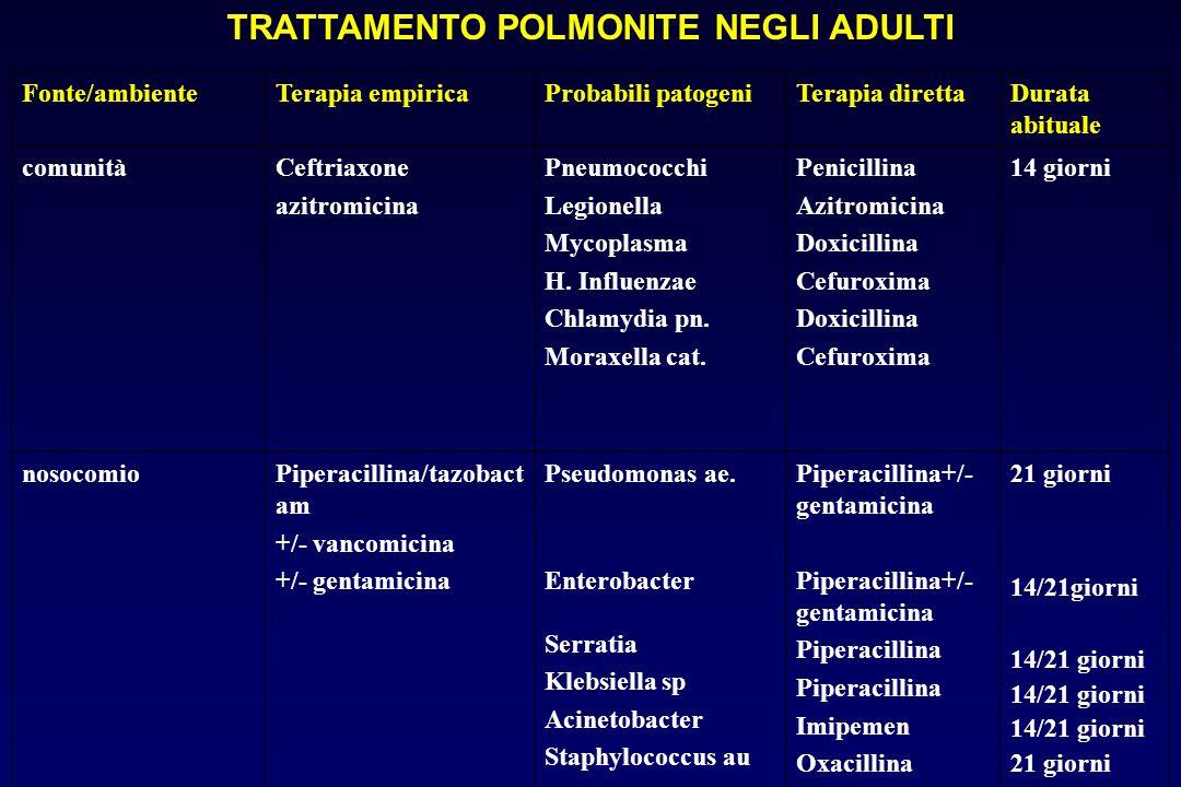 TRATTAMENTO POLMONITE NEGLI ADULTI