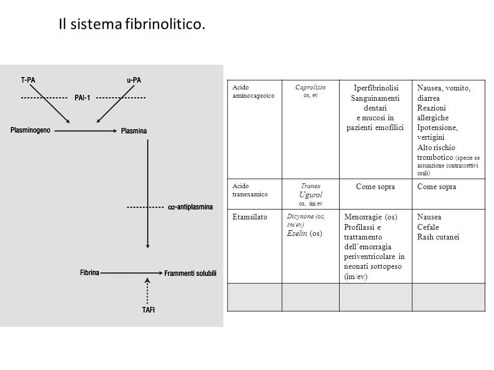 Il sistema fibrinolitico.