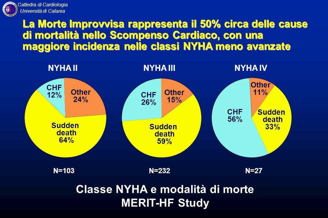 Classe NYHA e modalità di morte