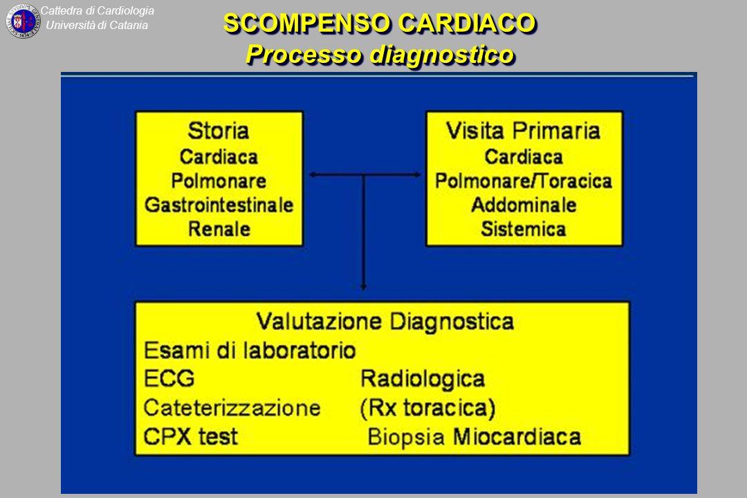 SCOMPENSO CARDIACO Processo diagnostico