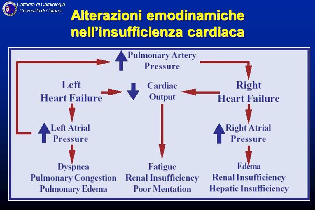 Alterazioni emodinamiche nell'insufficienza cardiaca