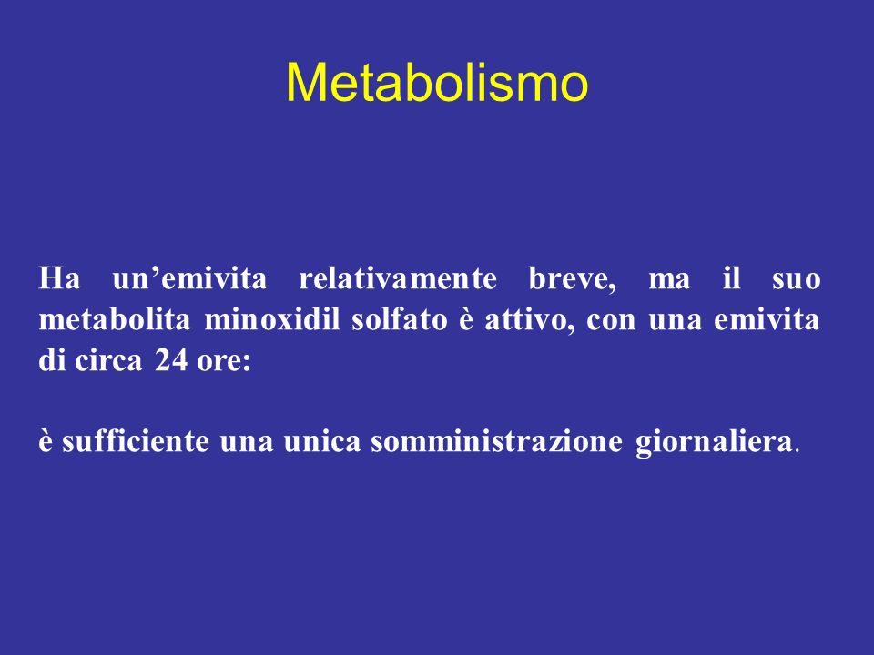 Metabolismo Ha un'emivita relativamente breve, ma il suo metabolita minoxidil solfato è attivo, con una emivita di circa 24 ore: