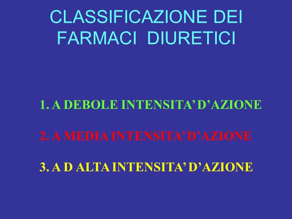 CLASSIFICAZIONE DEI FARMACI DIURETICI