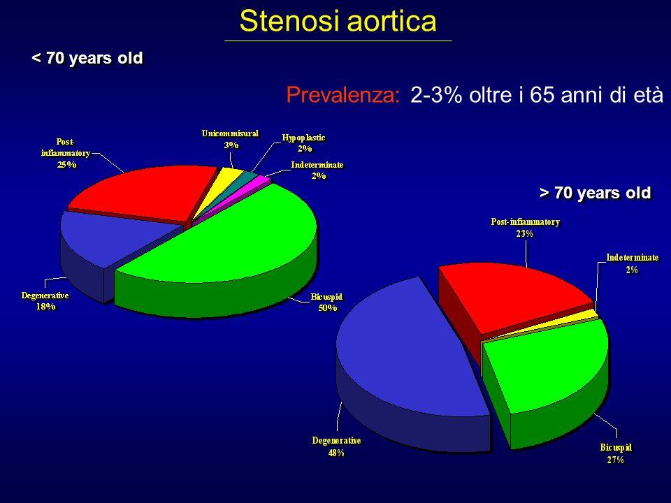 Stenosi aortica Prevalenza: 2-3% oltre i 65 anni di età