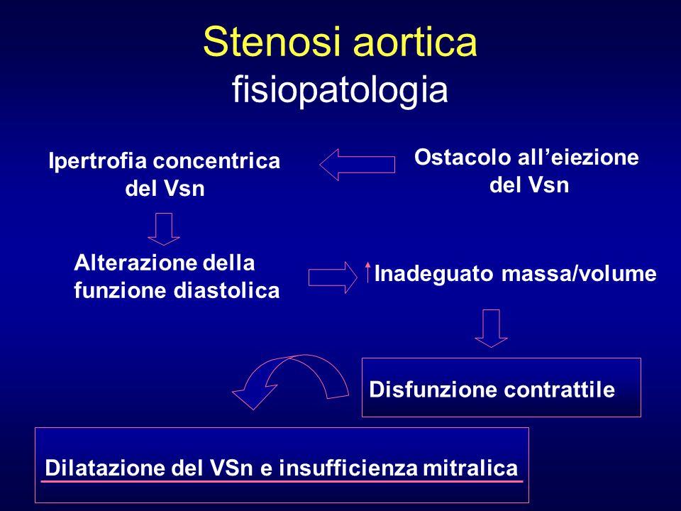 Stenosi aortica fisiopatologia