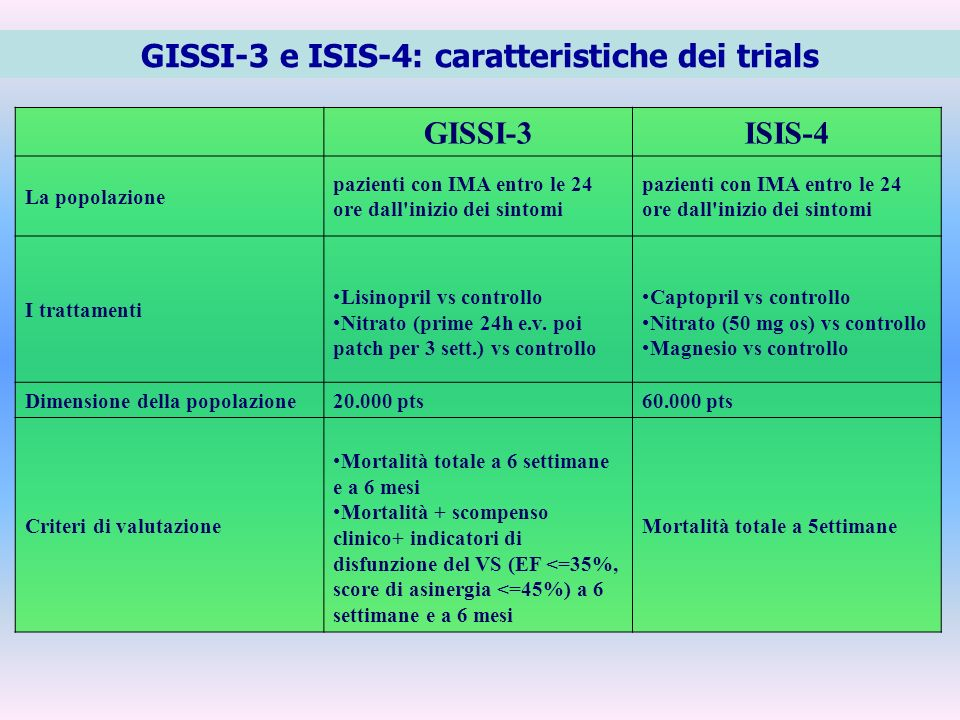 GISSI-3 e ISIS-4: caratteristiche dei trials