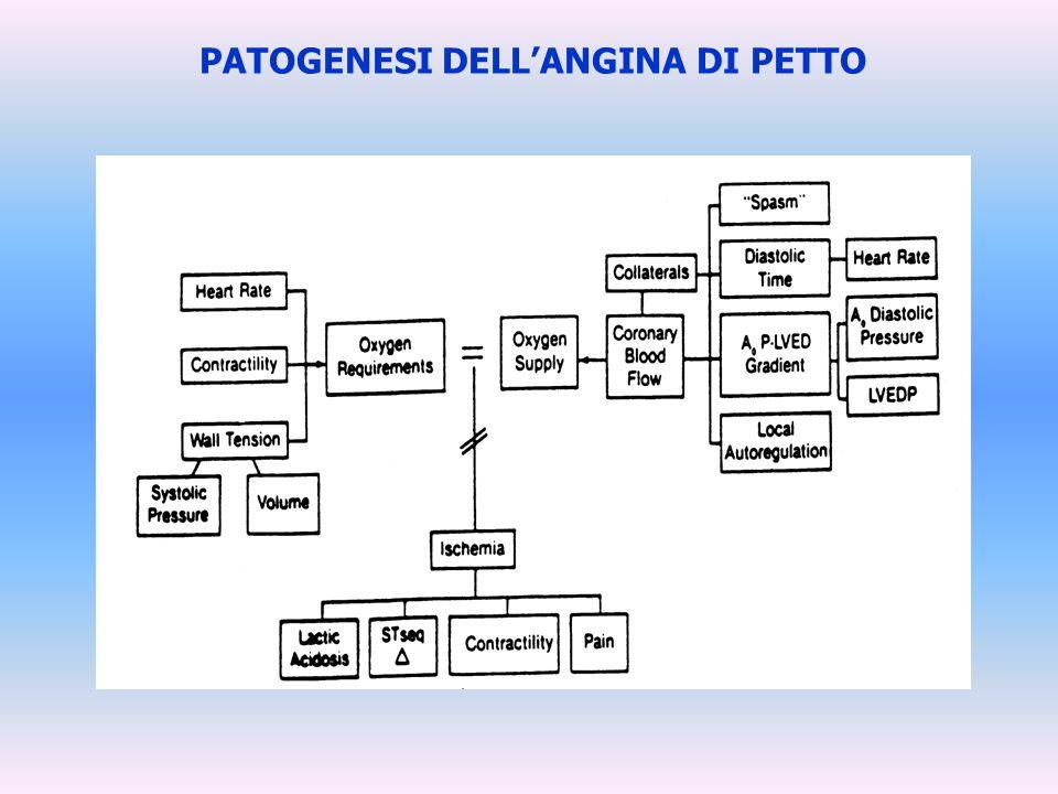 PATOGENESI DELL'ANGINA DI PETTO