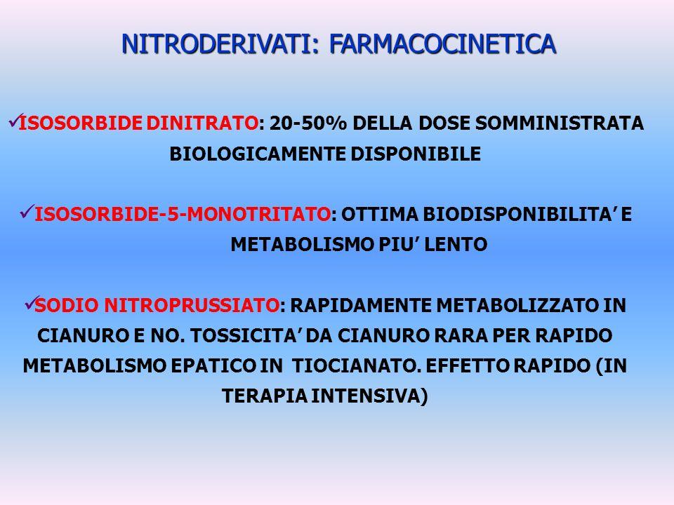 NITRODERIVATI: FARMACOCINETICA