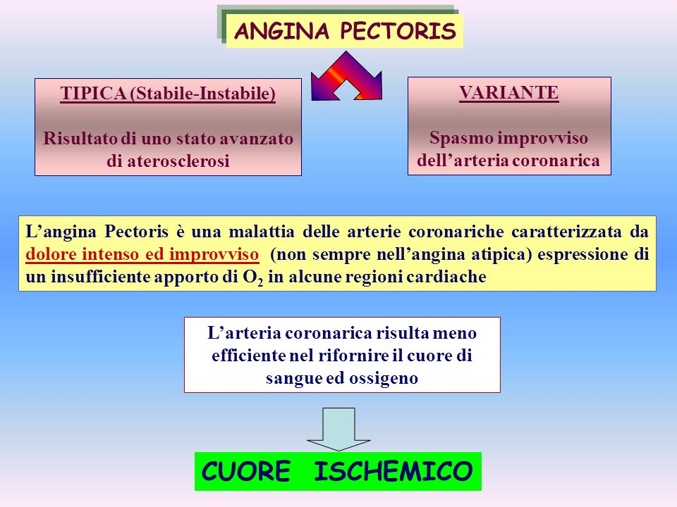 CUORE ISCHEMICO ANGINA PECTORIS TIPICA (Stabile-Instabile) VARIANTE