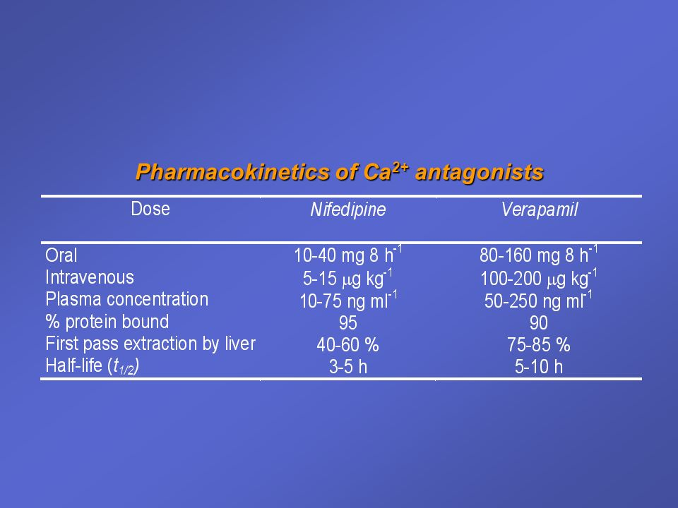 Pharmacokinetics of Ca2+ antagonists
