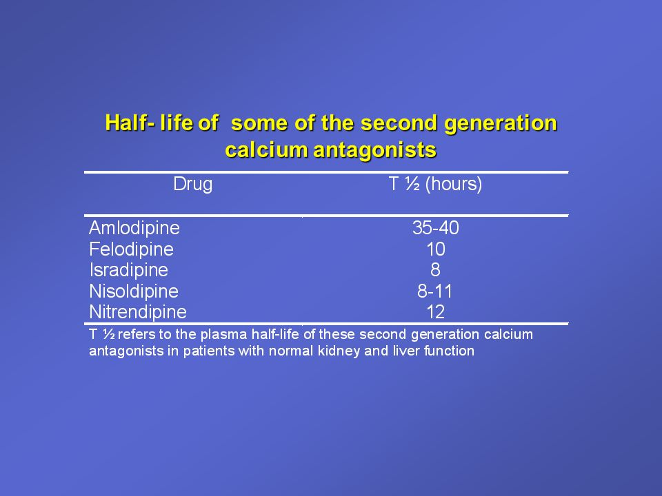 Half- life of some of the second generation calcium antagonists