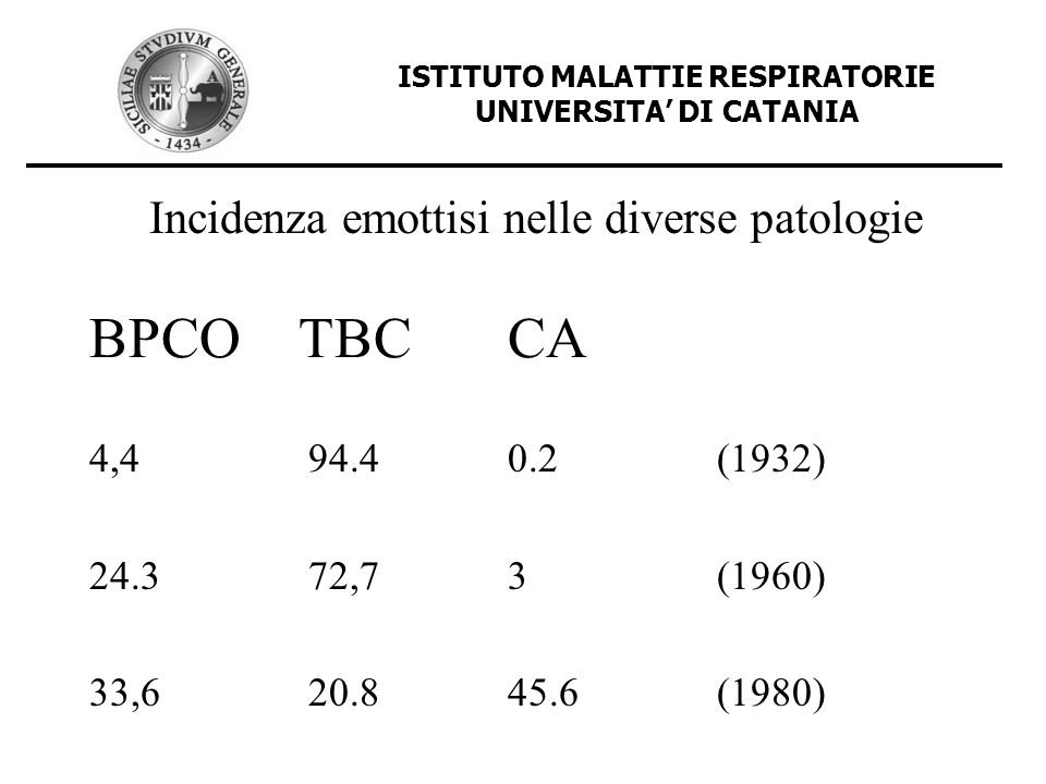 ISTITUTO MALATTIE RESPIRATORIE UNIVERSITA' DI CATANIA