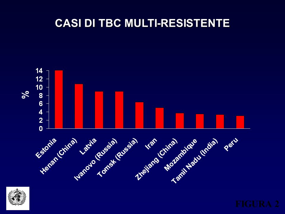 CASI DI TBC MULTI-RESISTENTE