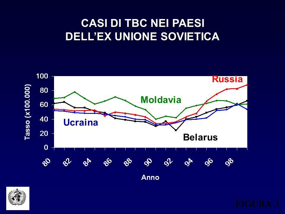 DELL'EX UNIONE SOVIETICA