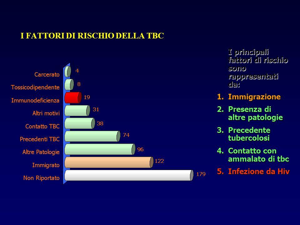 I FATTORI DI RISCHIO DELLA TBC