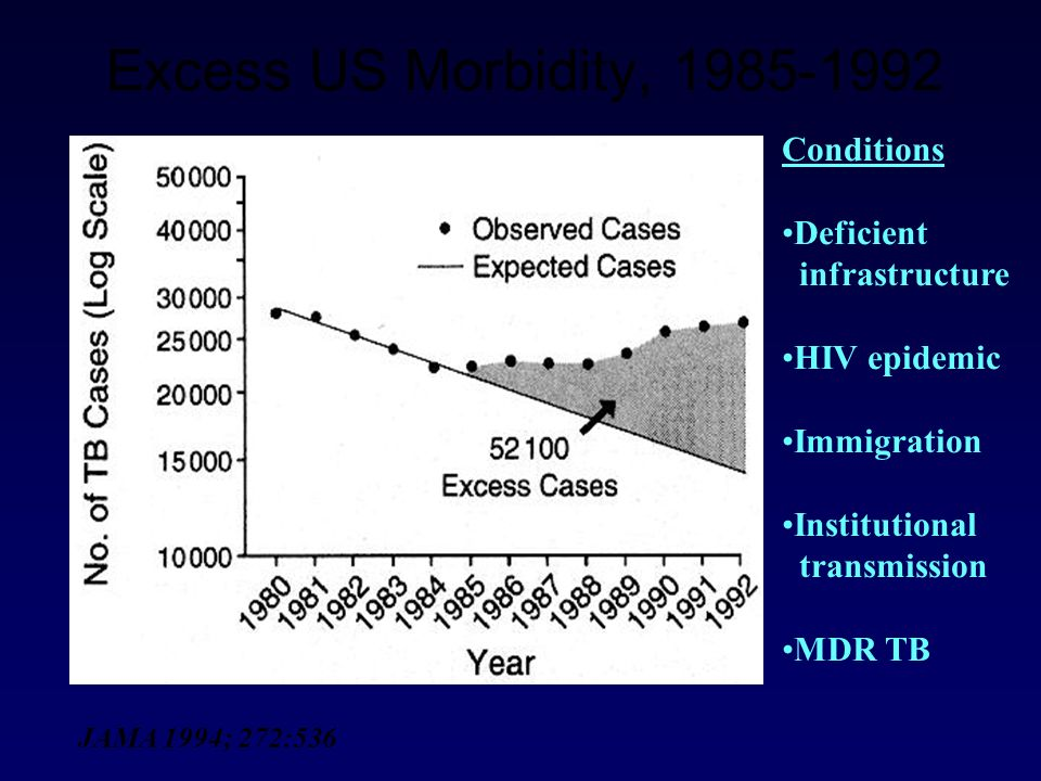 Excess US Morbidity, 1985-1992 Conditions Deficient infrastructure