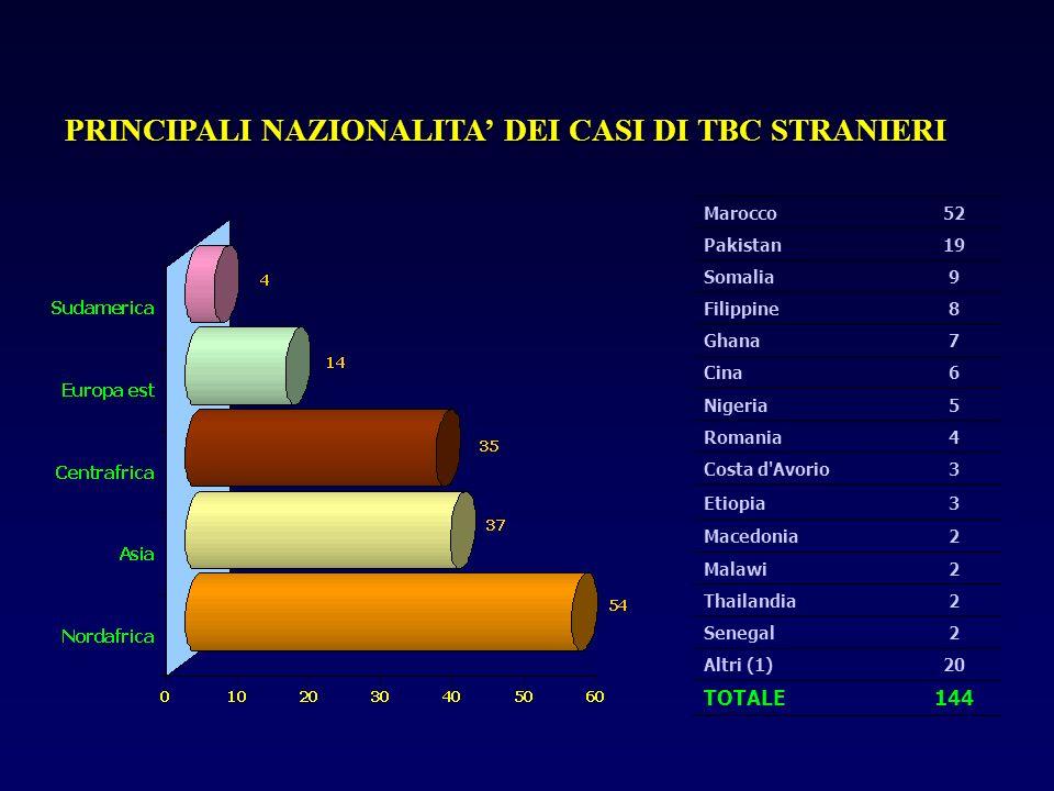 PRINCIPALI NAZIONALITA' DEI CASI DI TBC STRANIERI