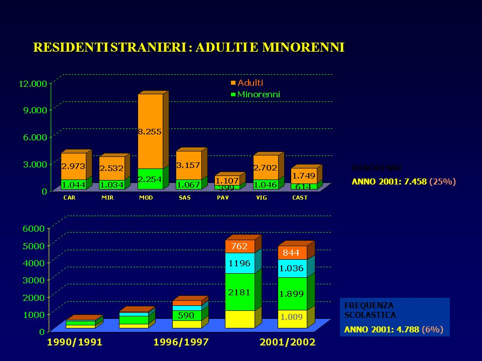 RESIDENTI STRANIERI : ADULTI E MINORENNI