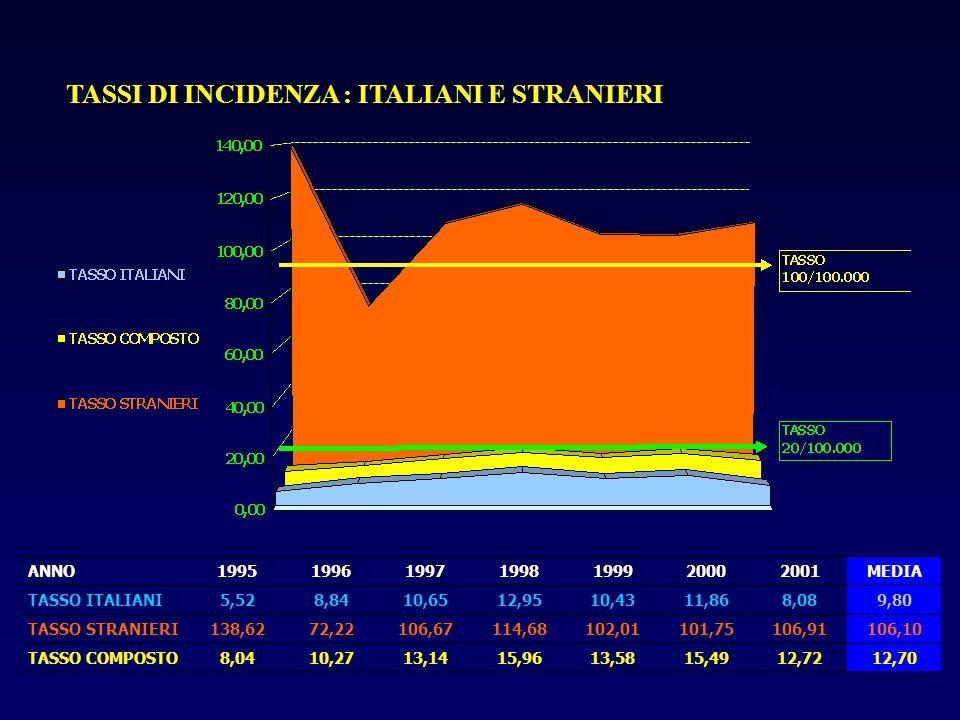 TASSI DI INCIDENZA : ITALIANI E STRANIERI