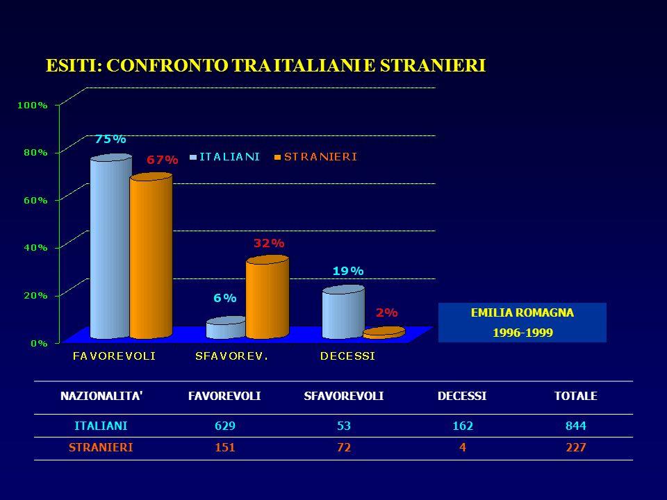 ESITI: CONFRONTO TRA ITALIANI E STRANIERI