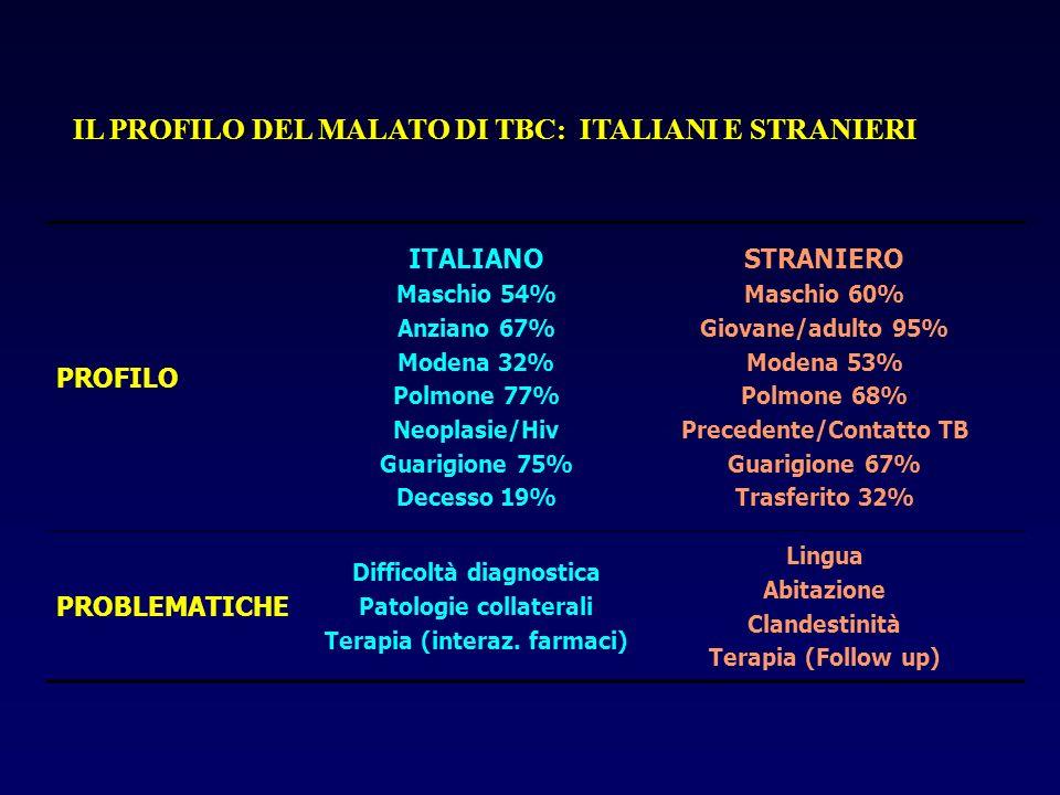 IL PROFILO DEL MALATO DI TBC: ITALIANI E STRANIERI