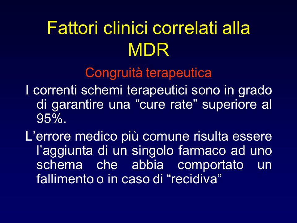 Fattori clinici correlati alla MDR